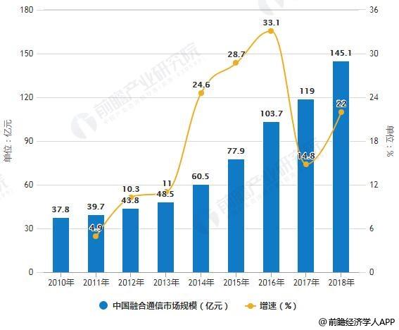2010-2018年中国融合通信市场规模统计及增长情况