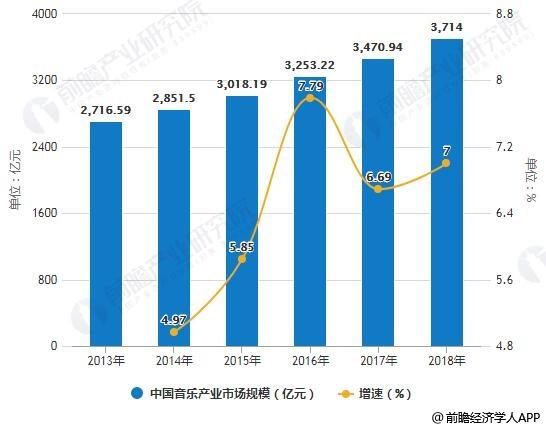 2013-2018年中国音乐产业市场规模统计及增长情况预测