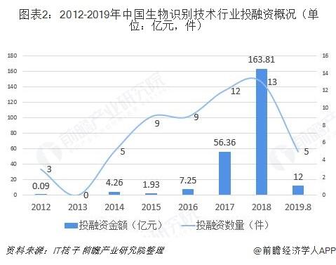 图表2:2012-2019年中国生物识别技术行业投融资概况(单位:亿元,件)