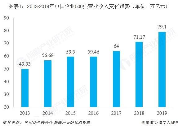 图表1:2013-2019年中国企业500强营业收入变化趋势(单位:万亿元)