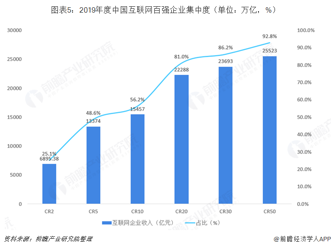 图表5:2019年度中国互联网百强企业集中度(单位:万亿,%)