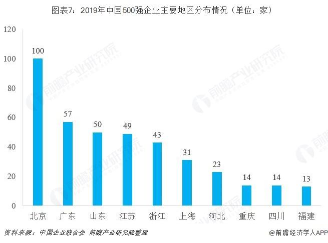 图表7:2019年中国500强企业主要地区分布情况(单位:家)