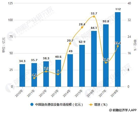 2010-2018年中国融合通信设备市场规模统计及增长情况