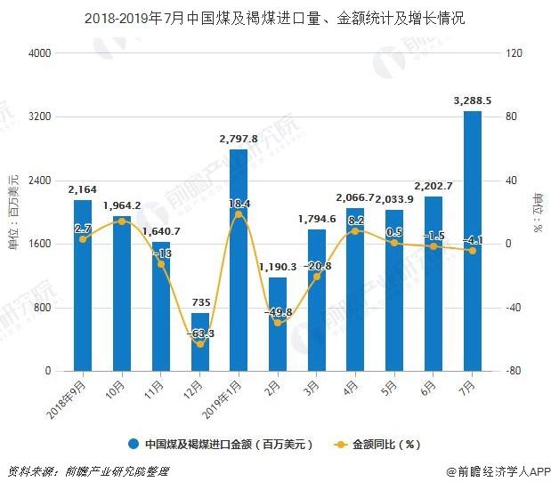 2018-2019年7月中国煤及褐煤进口量、金额统计及增长情况
