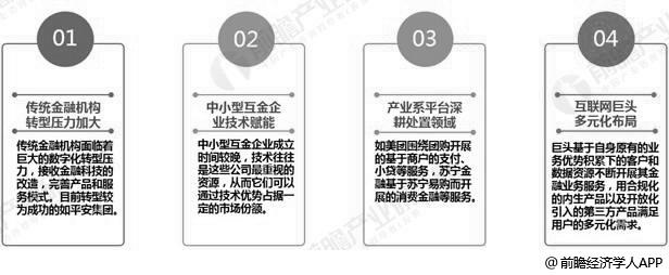 中国互联网金融行业基本竞争格局分布情况
