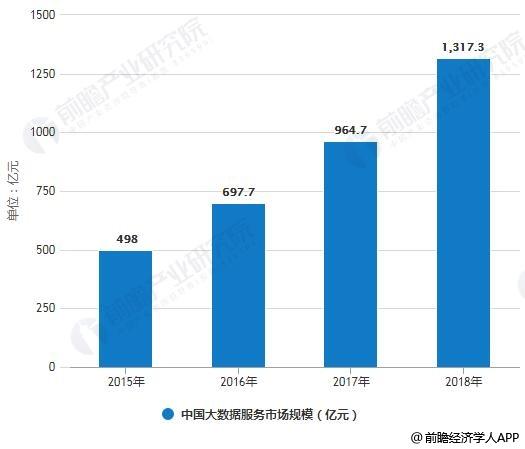 2015-2018年中国大数据服务市场规模统计情况