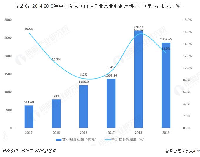 图表6:2014-2019年中国互联网百强企业营业利润及利润率(单位:亿元,%)