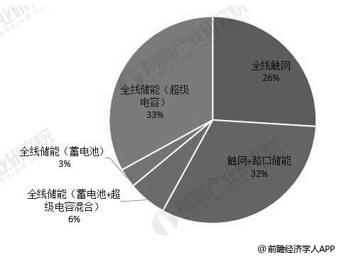 中国中国有轨电车供电方式占比统计情况