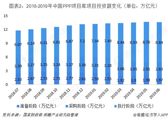 图表2:2018-2019年中国PPP项目库项目投资额变化(单位:万亿元)