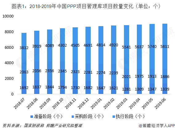 图表1:2018-2019年中国PPP项目管理库项目数量变化(单位:个)