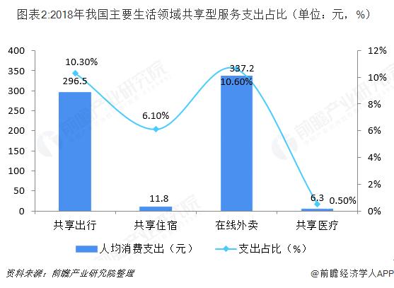 图表2:2018年我国主要生活领域共享型服务支出占比(单位:元,%)