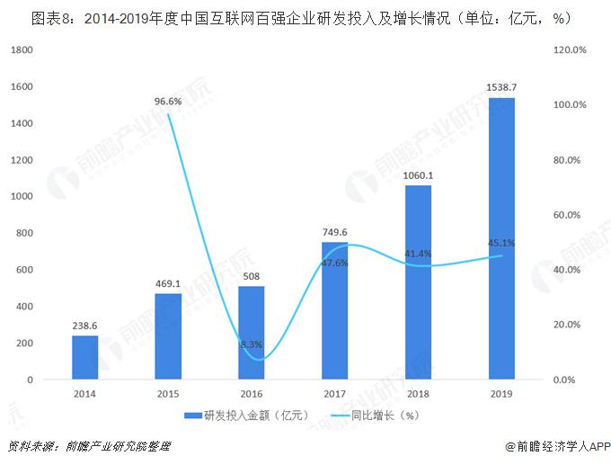 图表8:2014-2019年度中国互联网百强企业研发投入及增长情况(单位:亿元,%)