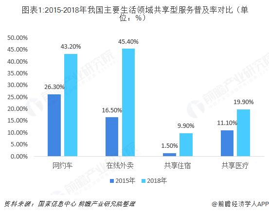 图表1:2015-2018年我国主要生活领域共享型服务普及率对比(单位:%)