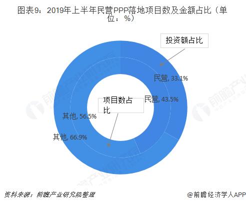 图表9:2019年上半年民营PPP落地项目数及金额占比(单位:%)