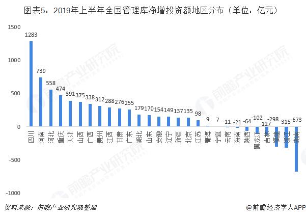 图表5:2019年上半年全国管理库净增投资额地区分布(单位:亿元)