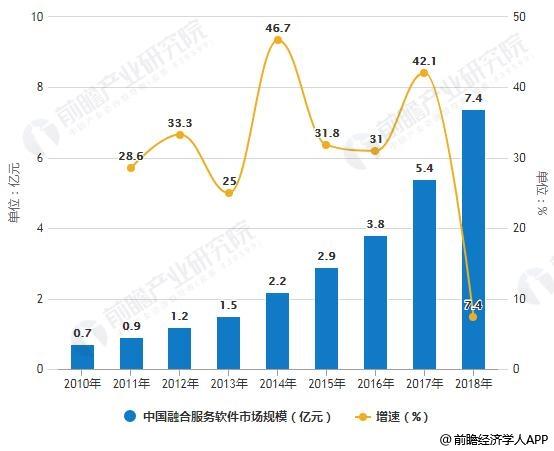 2010-2018年中国融合通信服务市场规模统计及增长情况
