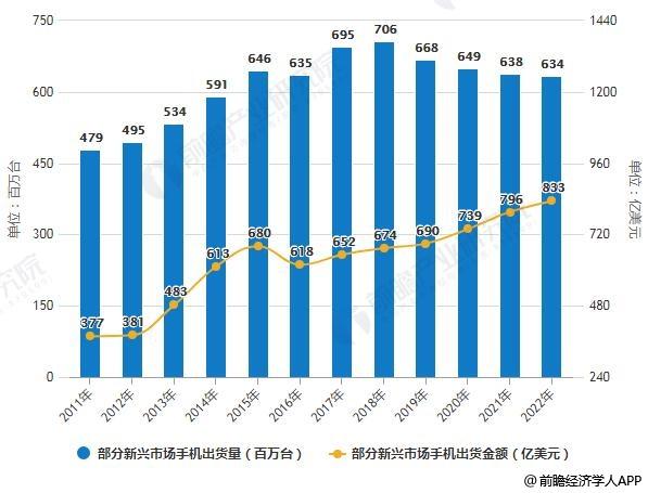 2011-2022年部分新兴市场手机出货量及出货金额统计情况及预测