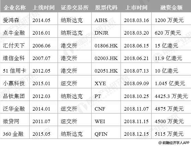 2018年中国互联网金融企业上市融资情况分析