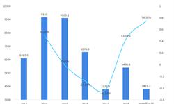 2018年<em>智能</em>电表行业市场现状及发展趋势 <em>智能</em>电表招标重新放量【组图】