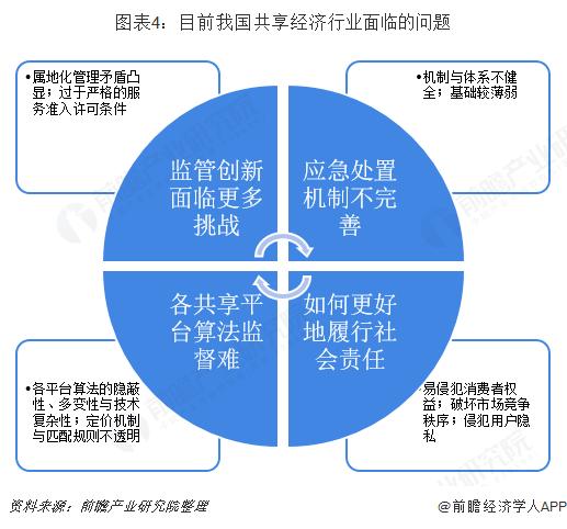 图表4:目前我国共享经济行业面临的问题