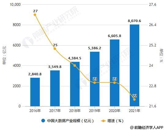 2016-2021年中国大数据产业规模统计及增长情况预测