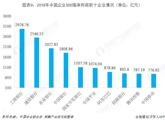 图表9:2019年中国企业500强净利润前十企业情况(单位:亿元)