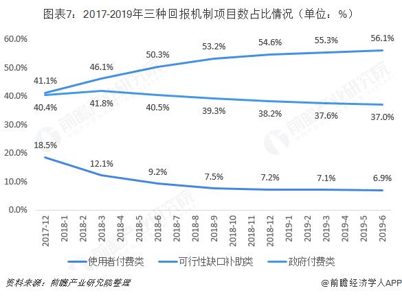 图表7:2017-2019年三种回报机制项目数占比情况(单位:%)