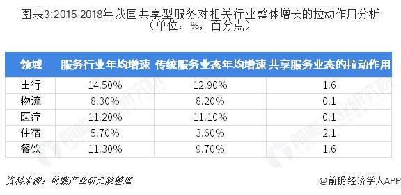 图表3:2015-2018年我国共享型服务对相关行业整体增长的拉动作用分析(单位:%,百分点)