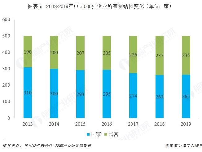 图表5:2013-2019年中国500强企业所有制结构变化(单位:家)