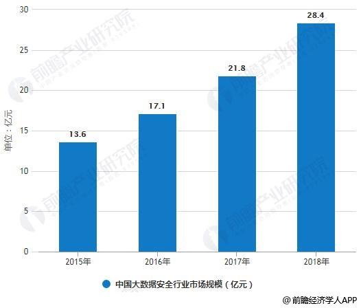 2015-2018年中国大数据安全行业市场规模统计情况