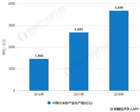 2016-2018年中国小龙虾产业总产值统计情况