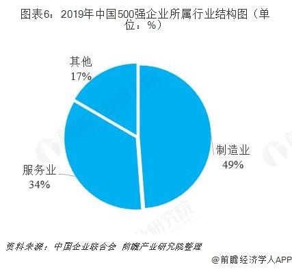 图表6:2019年中国500强企业所属行业结构图(单位:%)
