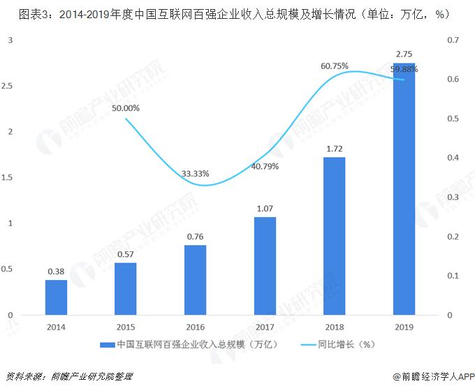 图表3:2014-2019年度中国互联网百强企业收入总规模及增长情况(单位:万亿,%)