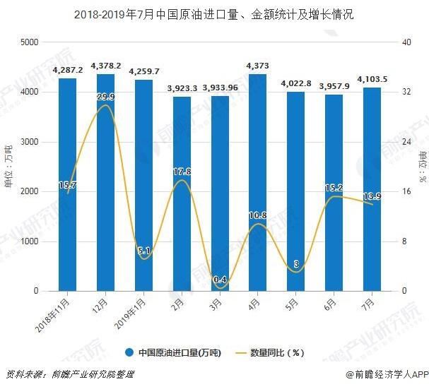 2018-2019年7月中国原油进口量、金额统计及增长情况