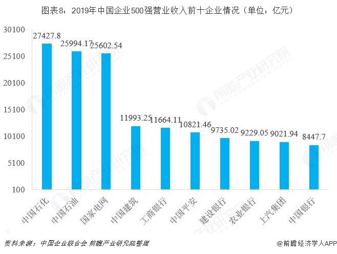 图表8:2019年中国企业500强营业收入前十企业情况(单位:亿元)
