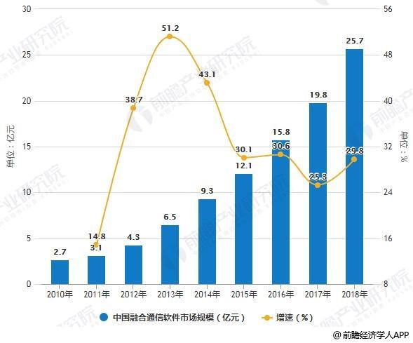 2010-2018年中国融合通信软件市场规模统计及增长情况