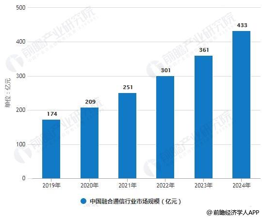 2019-2024年中国融合通信行业市场规模预测情况