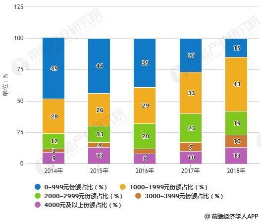 2014-2018年中国智能手机价格区间份额占比分布情况