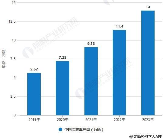 2019-2023年中国冷藏车产量统计情况及预测