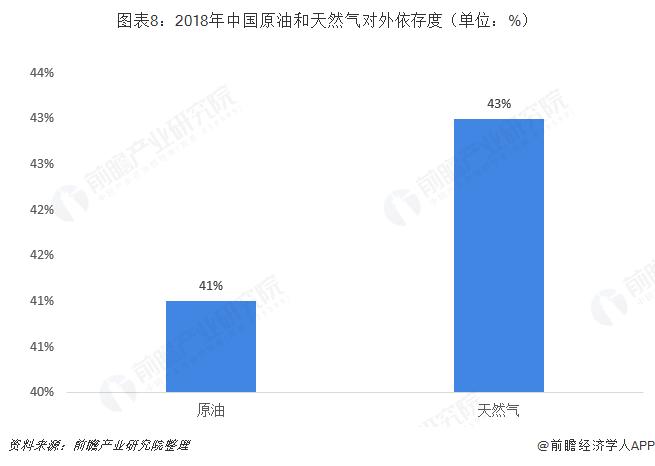 图表8:2018年中国原油和天然气对外依存度(单位:%)