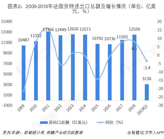 图表2:2009-2019年法国货物进出口总额及增长情况(单位:亿美元,%)