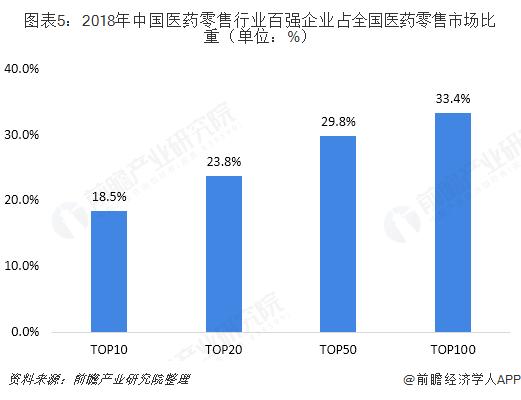 图表5:2018年中国医药零售行业百强企业占全国医药零售市场比重(单位:%)