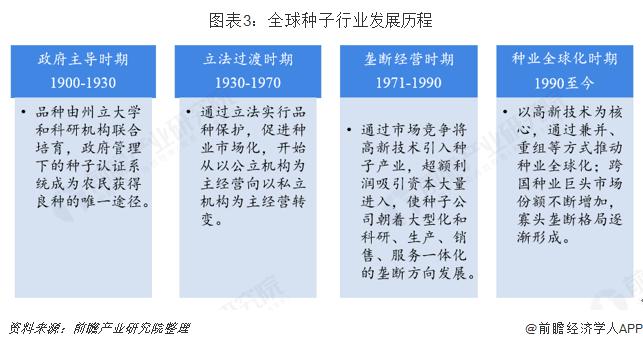 图表3:全球种子行业发展历程