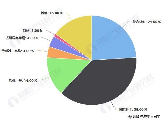 2026年全球石墨烯应用市场结构占比预测情况