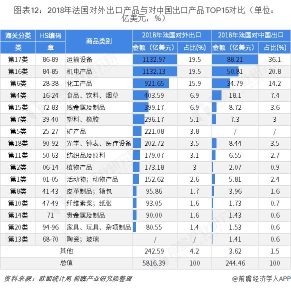 图表12:2018年法国对外出口产品与对中国出口产品TOP15对比(单位:亿美元,%)