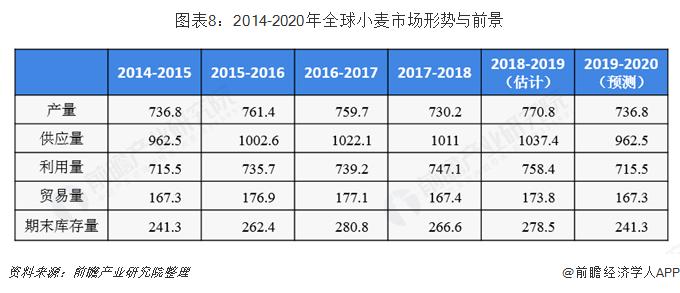 图表8:2014-2020年全球小麦市场形势与前景