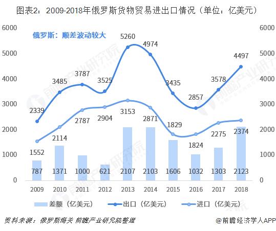 图表2:2009-2018年俄罗斯货物贸易进出口情况(单位:亿美元)