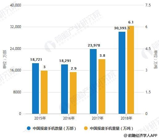 2015-2018年中国报废手机数量、重量统计情况