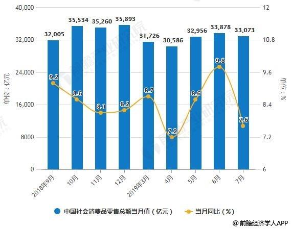 2018-2019年7月中国社会消费品零售总额统计及增长情况
