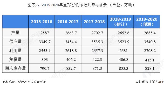 图表7:2015-2020年全球谷物市场形势与前景 (单位:万吨)